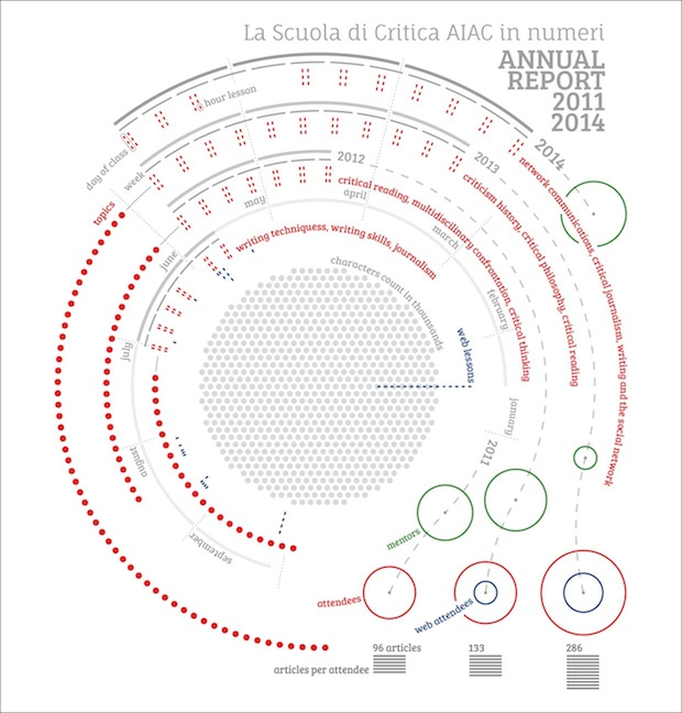 Scuola di Critica_AIAC_Annual Report_infographic_low