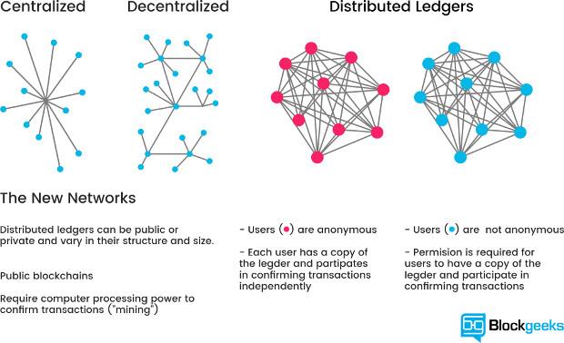 161215_lecologismo-di-john-thackara_blockchain